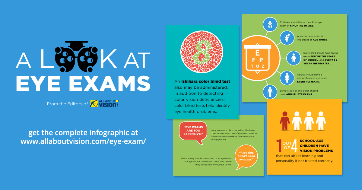 A Look at Eye Exams Infographic | Kirschner Vision Source